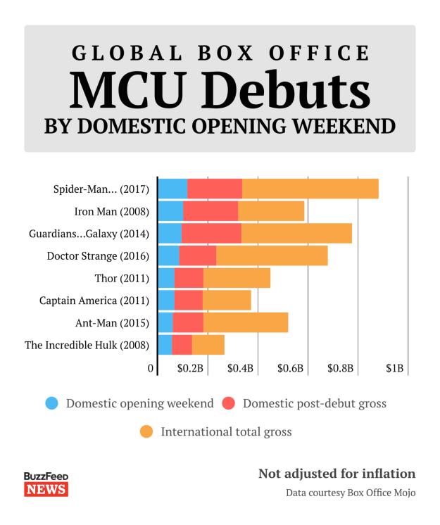 The biggest debut for a Marvel Studios franchise
